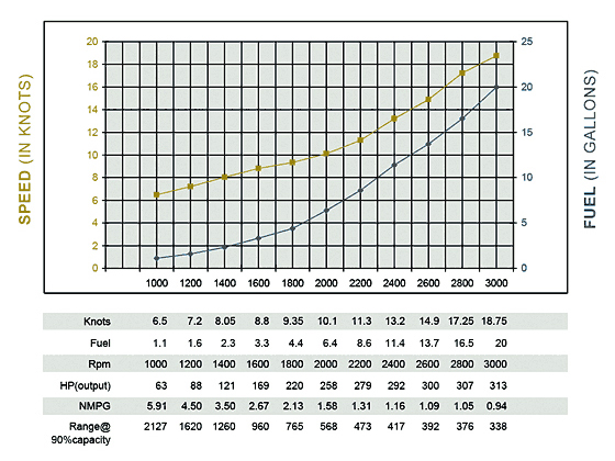 Anytime boating what 39 s next for Outboard motor fuel consumption chart